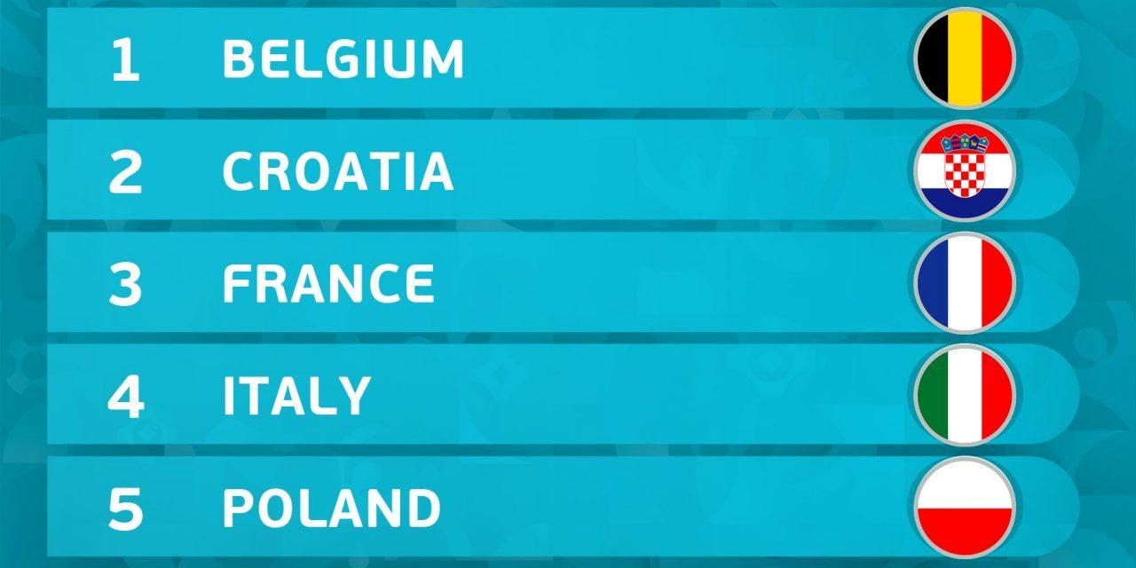 [Euro 2020] La France en tête de série
