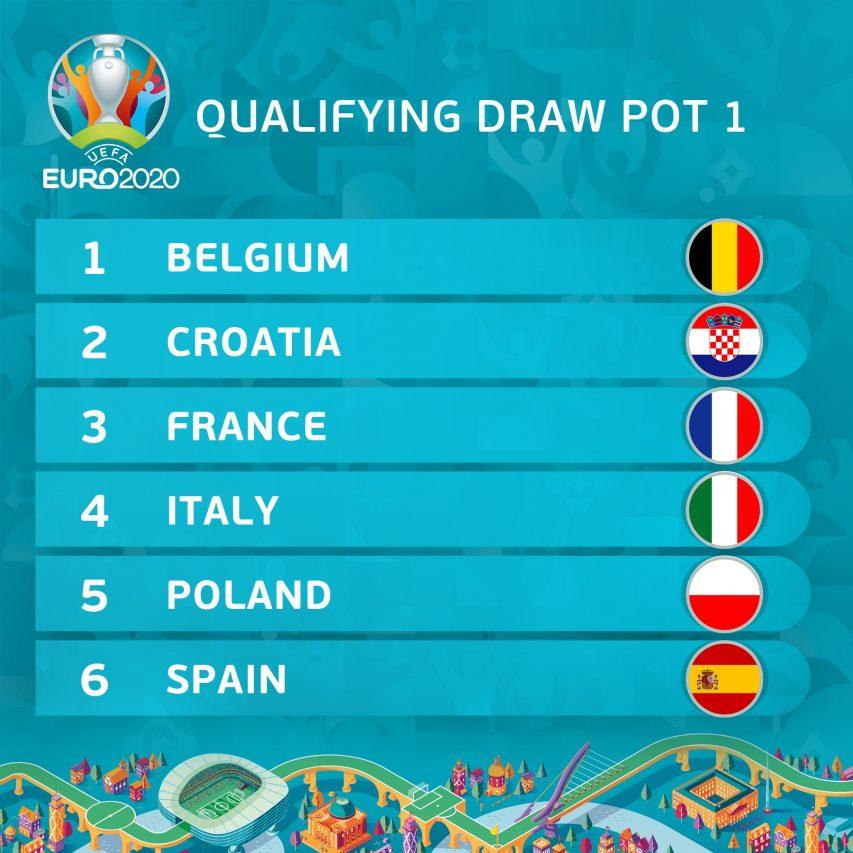 Pot 1 de l'Euro 2020
