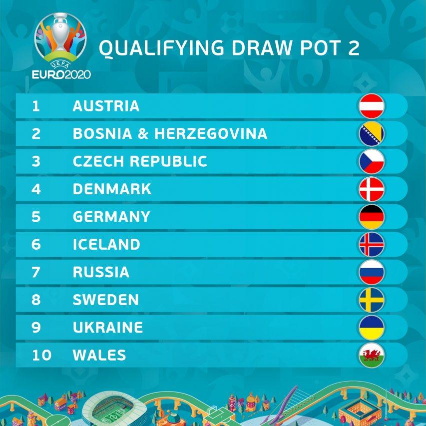 Pot 2 de l'Euro 2020