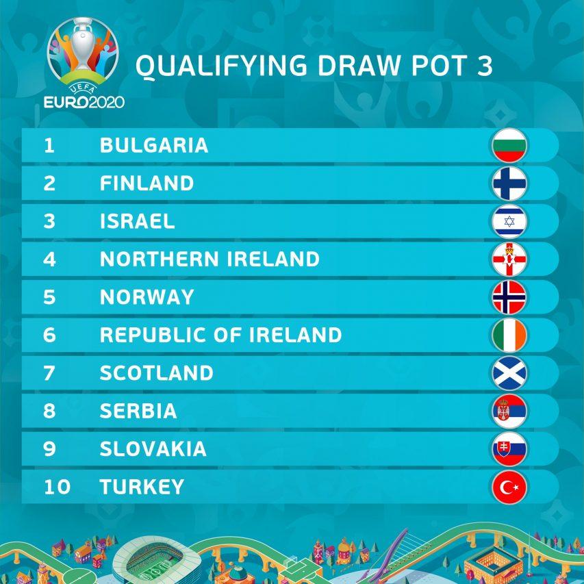 Pot 3 de l'Euro 2020