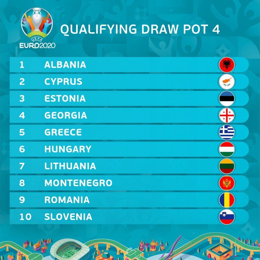 Pot 4 de l'Euro 2020
