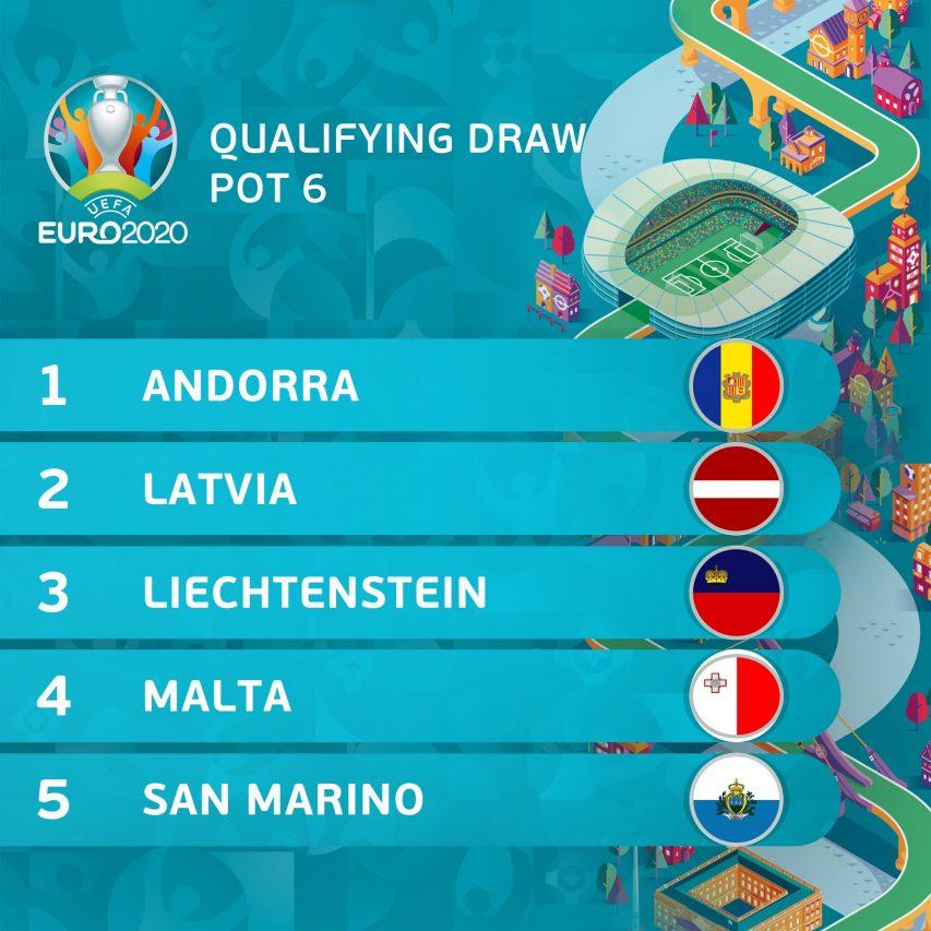 Pot 6 de l'Euro 2020